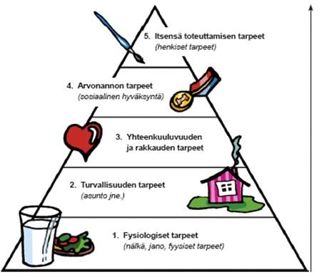 Maslow tarvehierarkia